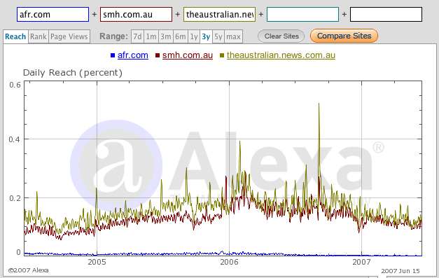 Comparison of smh.com, theaustralian.news.com.au and afr.com over 3 years